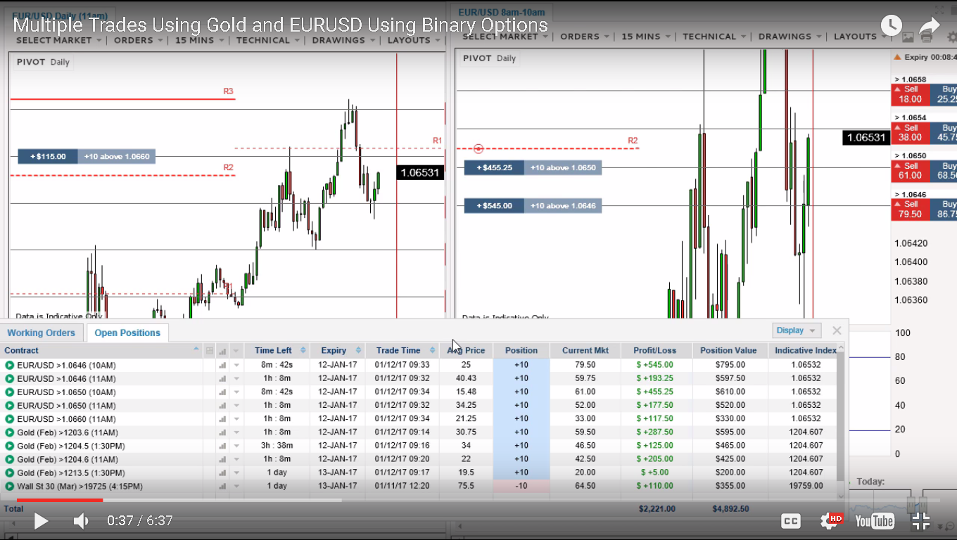 free live binary options, forex and futures trading room every
